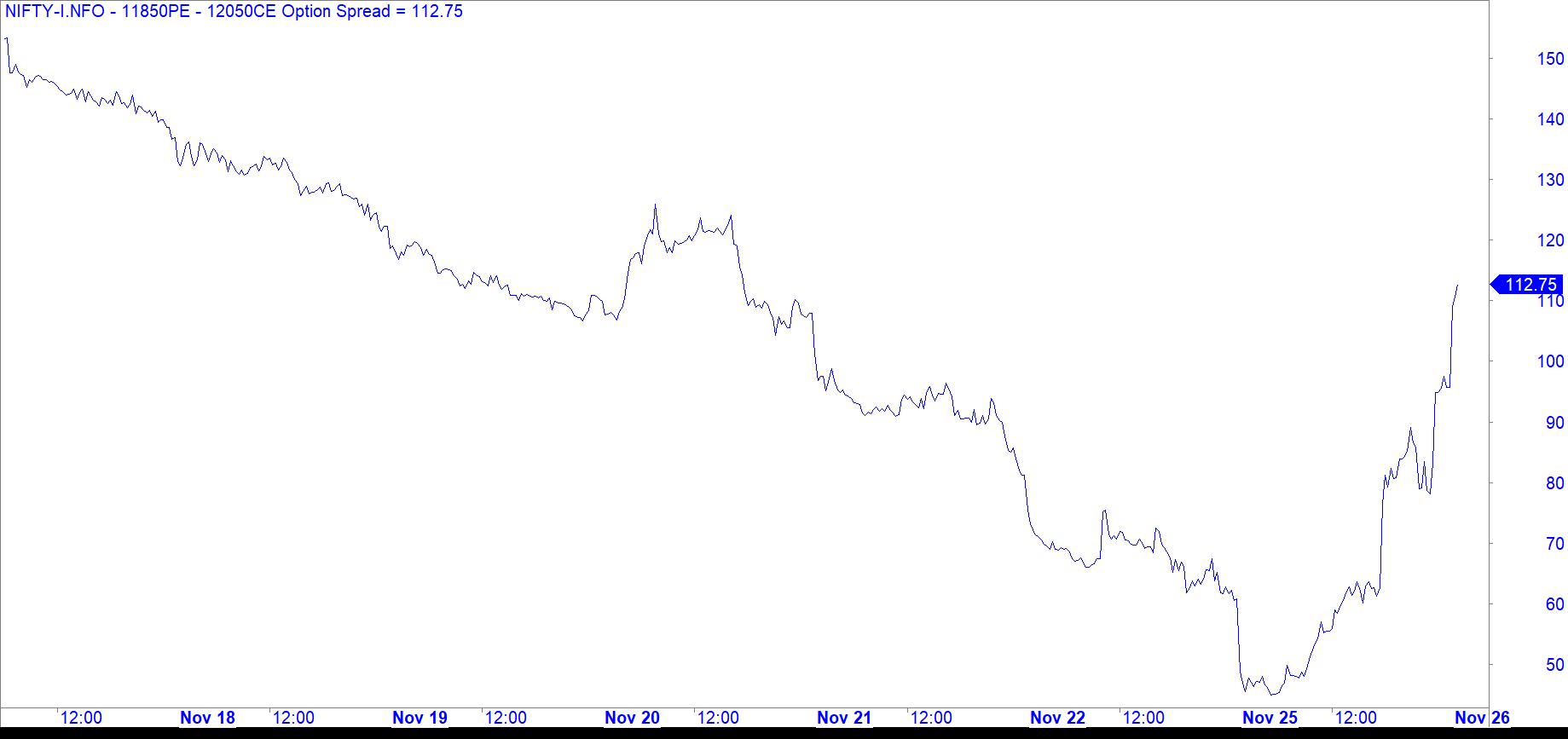 Nifty 11850PE - 12050CE Spread Chart